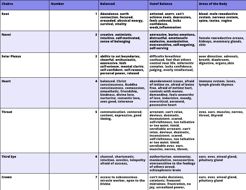 Chakra Chart from Mary Ann Lembo (1)